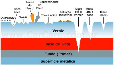 Contaminação e Riscos - Descontaminar - Argila - Clay Bar
